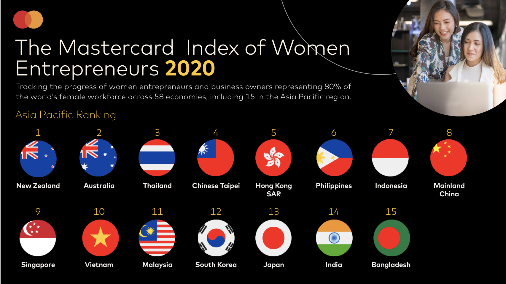 New Zealand, Australia, Thailand, Chinese Taipei, Hong Kong SAR, Philippines and Indonesia make the list of the top 20 economies globally offering the most supportive entrepreneurial conditions for women